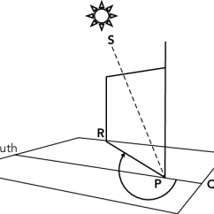 Sun Diagram Elevation Mono Microphone Wiring Two Angles And Azimuth Describe The Position Of To Eyes