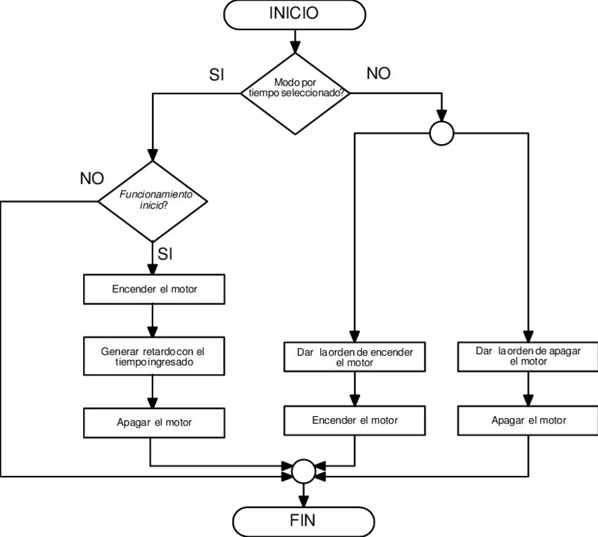 Figura 3.18 Diagrama de flujo de la lógica de programación