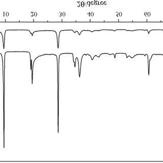 SEM micrographs of talc samples: a