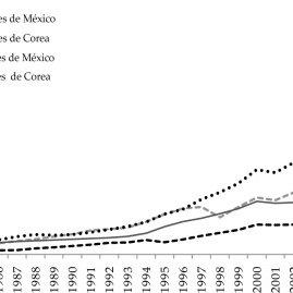 (PDF) Crecimiento y desarrollo regional de México y Corea