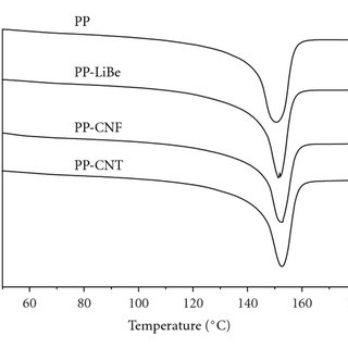 (a) GPC curves showing the variation of molecular weight