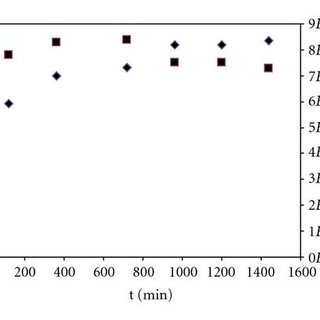 FT-IR spectra of polyisoprene obtained at the end of the