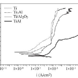 Evans diagram expressing the galvanic corrosion behaviour