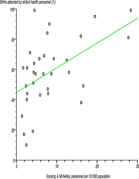 Relationship between percentage of births attended by