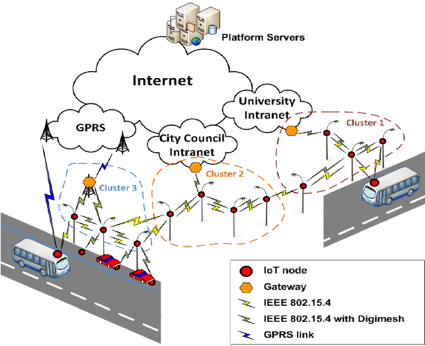 Testbed Physical Network Diagram Figure 6 Of 17