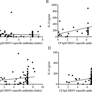 Correlation between the Dengue-specific IgM antibodies