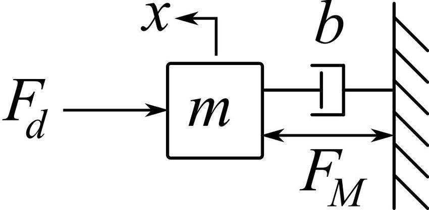 Actuator and Control Plant Model. This diagram represents