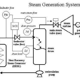 Simplified diagram of the steam generation system showing