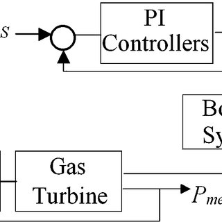 Supervisory control diagram for a combined cycle power