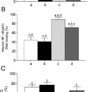 Liver activity of antioxidant, lipogenic, and β-oxidation