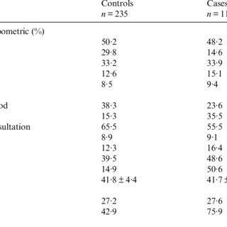 (PDF) Vitamin D serostatus and dengue fever progression to