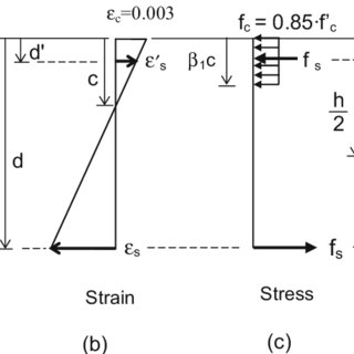 P-M interaction diagrams of the optimally designed section