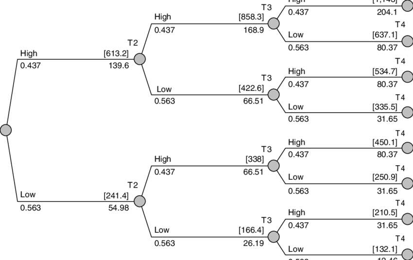 Binomial Tree Model of Value of Project Without Options