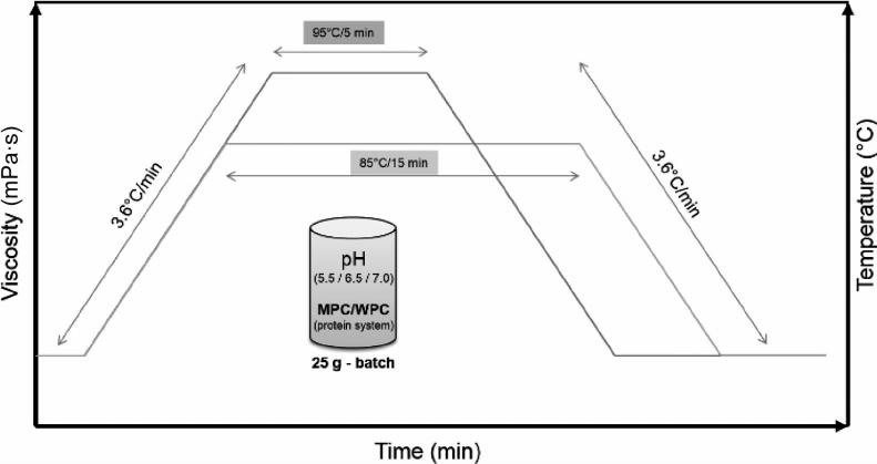 Rapid viscosity analyzer configuration parameters. MPC