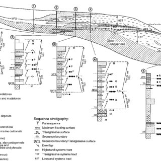 Block diagram and sedimentary section showing the facies