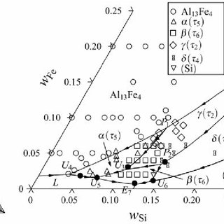 (PDF) Assessment of the Al Corner of the Ternary Al–Fe–Si