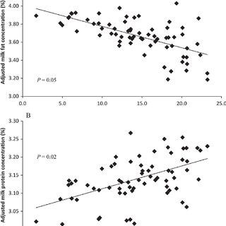 (PDF) Effect of cereal grain type and corn grain