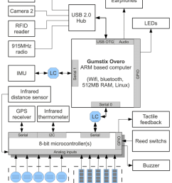 wearable mobile sensing platform hardware block diagram  [ 850 x 1043 Pixel ]
