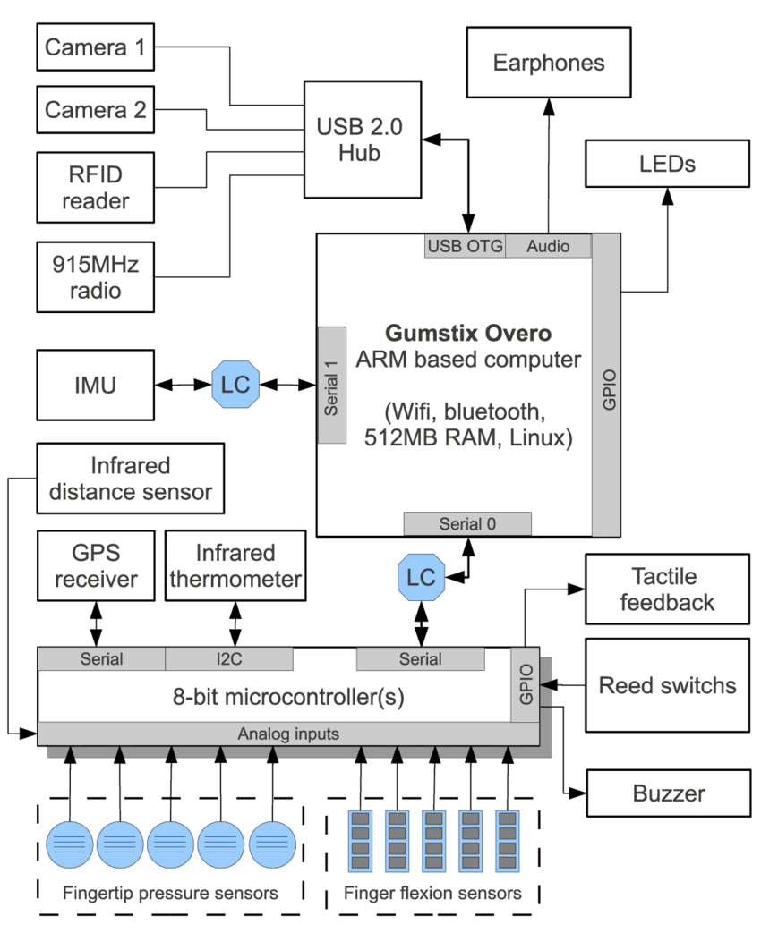 hight resolution of wearable mobile sensing platform hardware block diagram