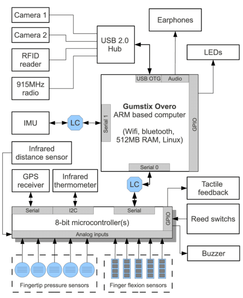 small resolution of wearable mobile sensing platform hardware block diagram