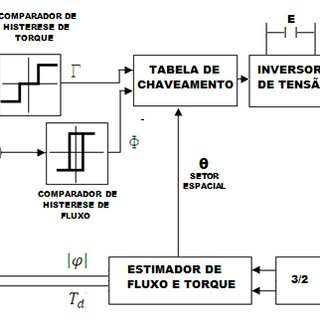 Block diagram of vector control with i sx reference