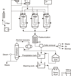 flowchart of xanthan gum production in a series of stirred tank fermentors  [ 850 x 1046 Pixel ]