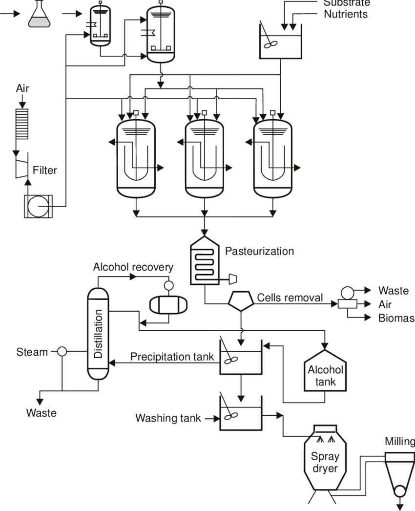 hight resolution of flowchart of xanthan gum production in a series of stirred tank fermentors
