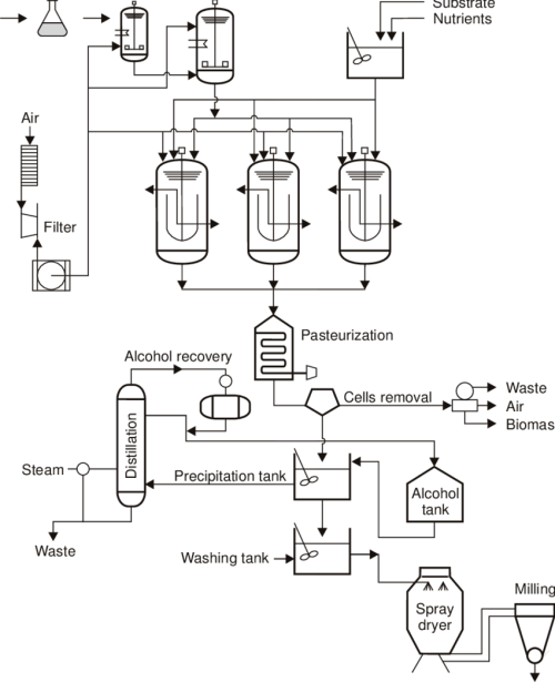 small resolution of flowchart of xanthan gum production in a series of stirred tank fermentors