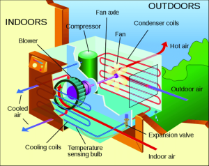 Schematic view of a window air conditioning unit