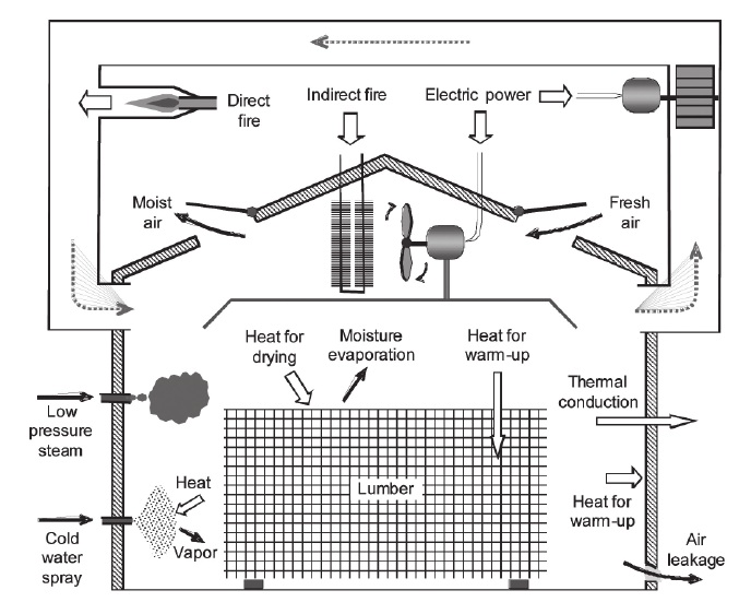 General diagram showing all components of the kiln energy