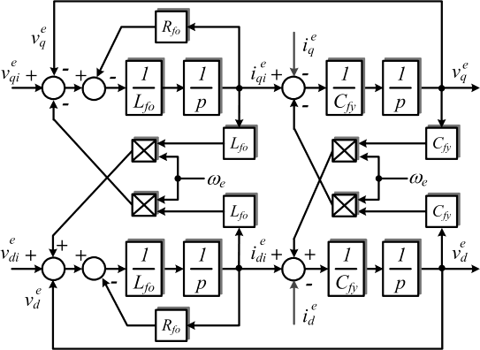 Block diagram of LC filter implemented in a synchronous