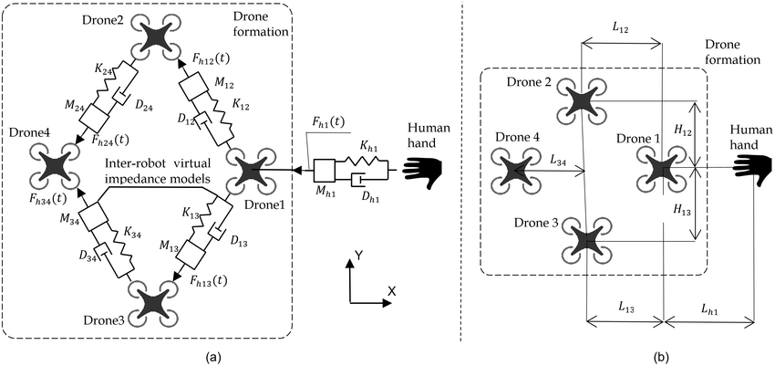 (a) Position based impedance control, (b) PID position