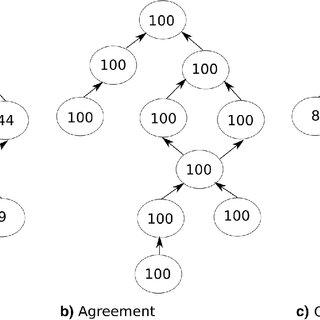 Protein set degeneration procedure. For each set (family
