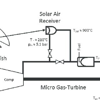 Schematic layout of a solar dish micro gas-turbine