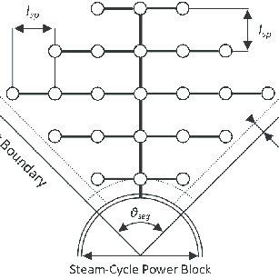 Schematic layout of a solar dish micro gas-turbine