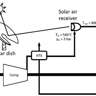 (PDF) Scaling effects of a novel solar receiver for a