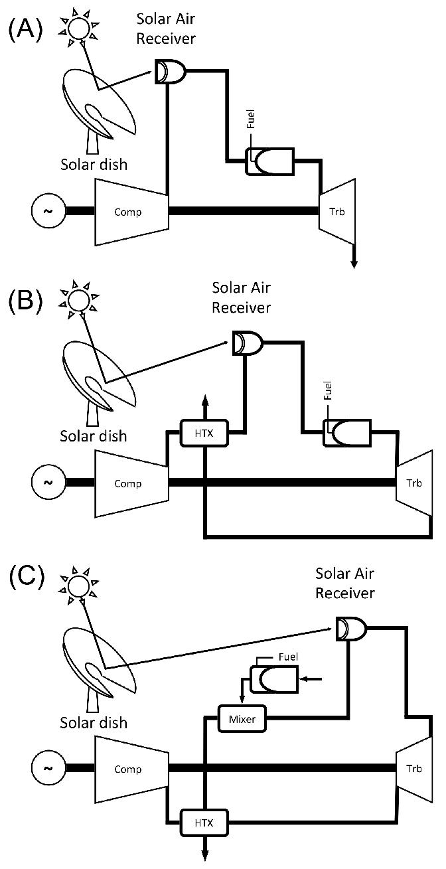 medium resolution of micro gas turbine solar dish layouts based on 29