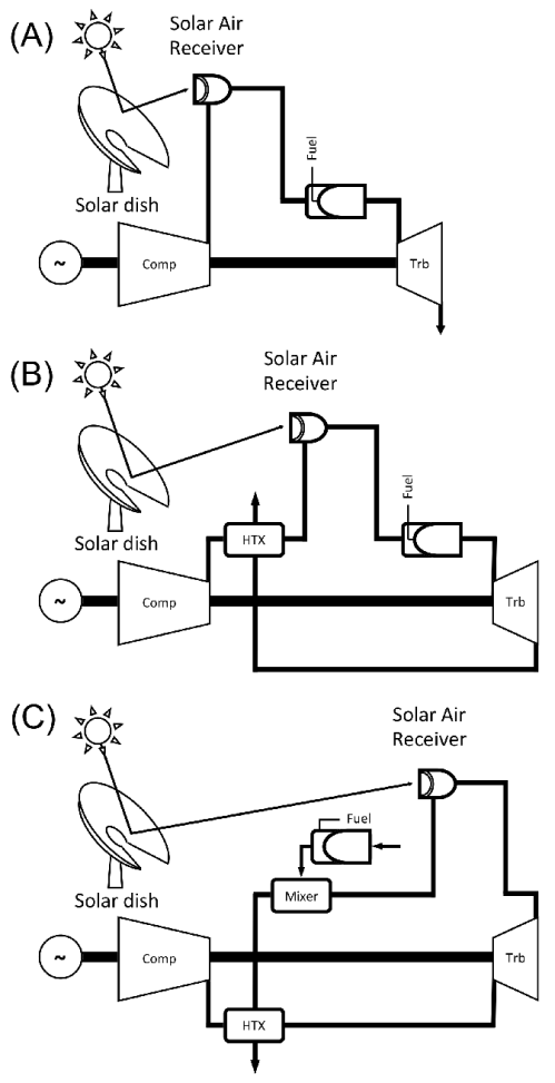 small resolution of micro gas turbine solar dish layouts based on 29