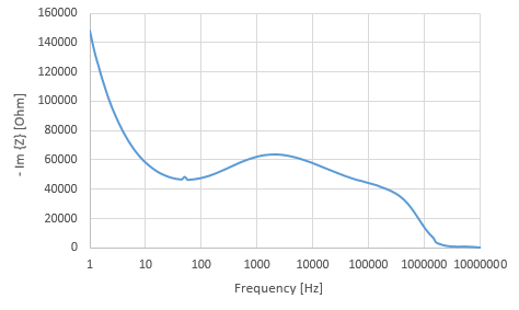 240 questions with answers in Impedance Spectroscopy