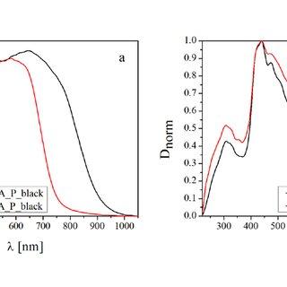 (PDF) Analysis of Laser and Inkjet Prints Using