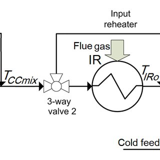 Schematic of the reheater with the model predictive