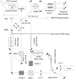 10 a schematic of the fwm setup coupled into nikon ti u inverted microscope [ 850 x 929 Pixel ]