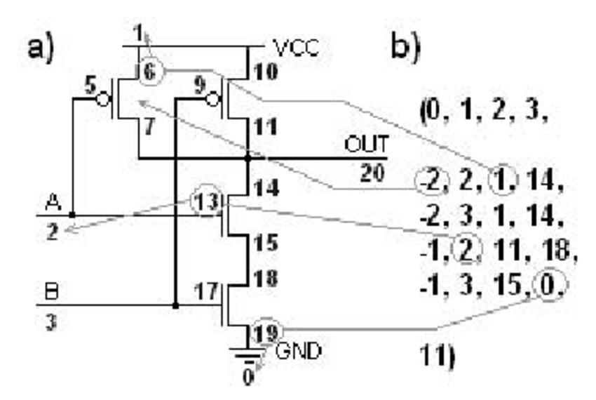 a) Typical 2-input NAND gate. b) Chromosome representation