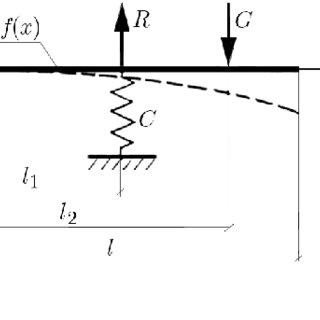 (PDF) The influence function in analysis of bending curve