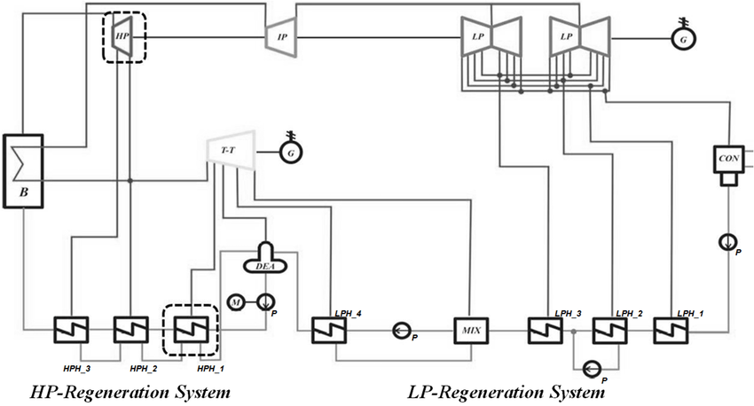 Structure of ultra-supercritical coal-fired power plant. B
