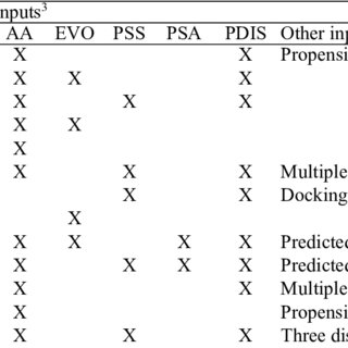 (PDF) Comprehensive review of methods for prediction of