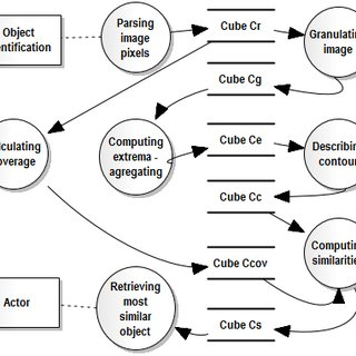 Data flow diagram of the cube feeding. The following
