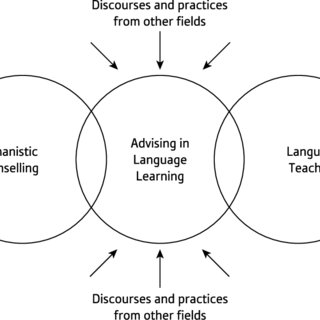 (PDF) Advising in Language Learning: Dialogue, Tools and