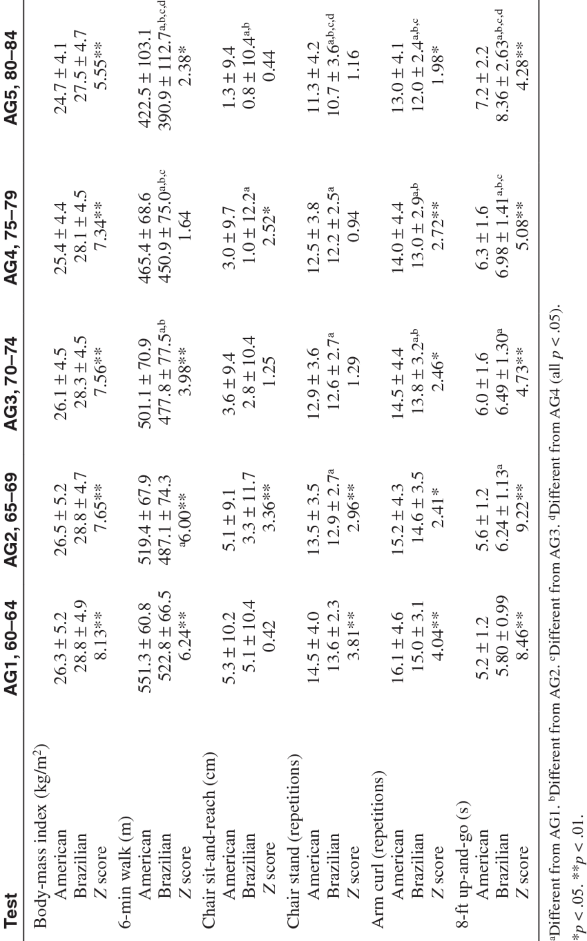 Scores for Each Functional Test for Older American and