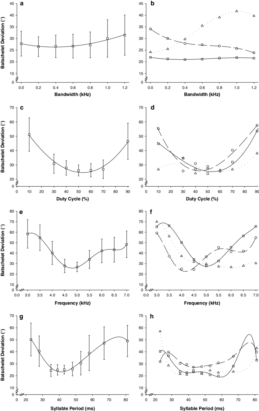 hight resolution of female response functions for four different calling song parameters for the field cricket g